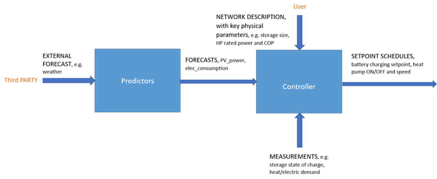Crystalball controller schematic